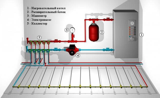 Завести водопровод частный дом
